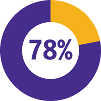 Slide 5: 78% of teachers say students using Learning Ally demonstrated improvements in academic performance