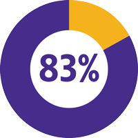 Slide 3: 83% of teachers say, students that use Learning Ally are able to comprehend assigned grade-level reading