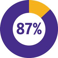 Slide 1: 87% of Teachers say Learning Ally helped them assist students to meet their learning objectives