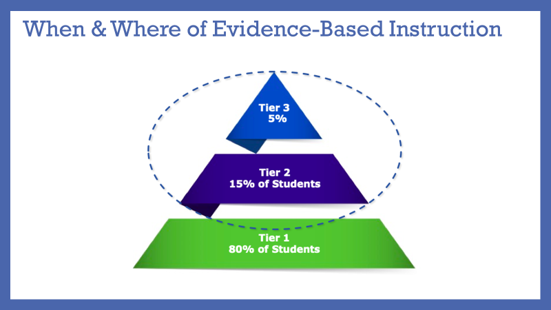 Tier of evidence based instruction
