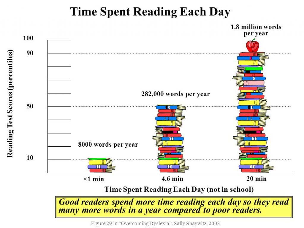 Graph showing reading more gains more vocabulary words